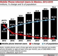 Mobile Phone Internet Users in Mexico, 2013-2019 (millions, % change and % of population)