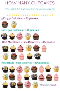 This is how many cupcakes you get to eat when you run. FOOD FOR THOUGHT.