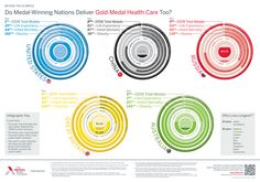 Beyond the Olympics: Do medal-winning nations deliver gold-medal health care, too?