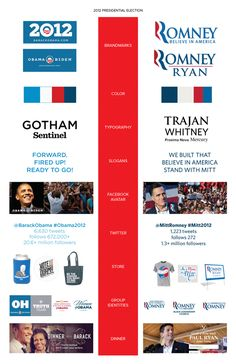 An Analysis of Presidential Visual IdentitiesThe Rise of Branding in Politics