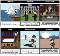 Frankenstein - Plot Diagram: Build a plot diagram for a Frankenstein summary with Storyboard That!
