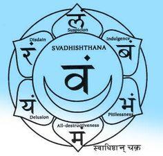 Swadhishthana