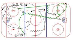 Dek Hockey, Hockey Drills, Hockey Training, Coaching, Play, Exercises, Ice Hockey, Ice, Training