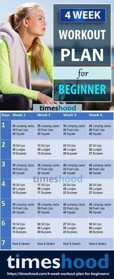6 Exercises and 4 Week Workout plan for beginner at home without any equipment. Start with this 4 weeks beginner workout challenge. Easy to do exercise for a quick start your fitness journey. Weight loss belly fat thigh butt flat abs g 4 Week Workout Plan, Weekly Workout Plans, Workout Plan For Beginners, Weight Loss Workout Plan, At Home Workout Plan, College Workout Plan, Fitness For Beginners, 4 Week Diet Plan, Crossfit Workouts For Beginners