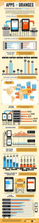 App Store vs. Google Play – Cuộc chiến giữa hai cường quốc ứng dụng trên điện thoại
