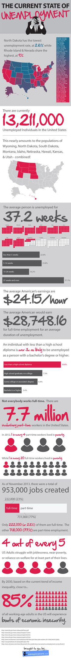 Think unemployment has gotten better? This infographic outlines the current state of unemployment in the US.