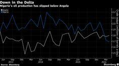 Petrolio, Nigeria: produzione in caduta libera - Materie Prime - Commoditiestrading