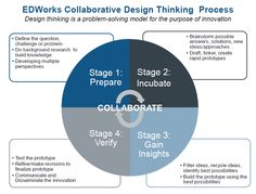 design thinking process #albertobokos