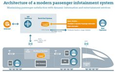 How can railways meet passenger expectations, who expect to be informed and entertained throughout their journey? On-train infotainment system architecture included. System Architecture, Communication Networks, Multimedia, Infographic, Public, Train, Entertaining, Technology, Digital