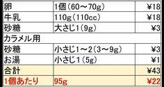 ニコニコ動画で再生回数16万回以上と大人気の「22円プリン」はご存知ですか?材料費たった22円で美味しいプリンが作れるレシピを紹介してくれる動画が最近とても話題になっているのです♡材料は牛乳・卵・砂糖の3つ。しかもレンジで作れます♩あなたも22円プリンに挑戦!