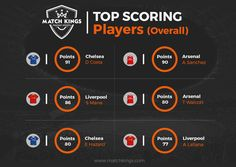2 Chelsea, 2 Liverpool and 2 Arsenal players make the 6 highest scoring players on www.matchkings.com! Pick your Boxing Day teams now! #MatchKhelo #pl #fpl #fantasysoccer #soccer #fantasyfootball #football #fantasysports #sports #fplindia #fantasyfootballindia #sportsgames #gamers #stats #fantasy #prizes #win