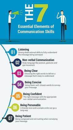 The top 7 essential communication skills. These skills will help you in your interviews and while you are at work. Understanding and working on these skills will help you advance more quickly in your role! Communication Positive, Digital Communication, Effective Communication Skills, Business Communication Skills, English Communication Skills, Importance Of Communication, Communication Activities, Health Communication, Leadership Activities