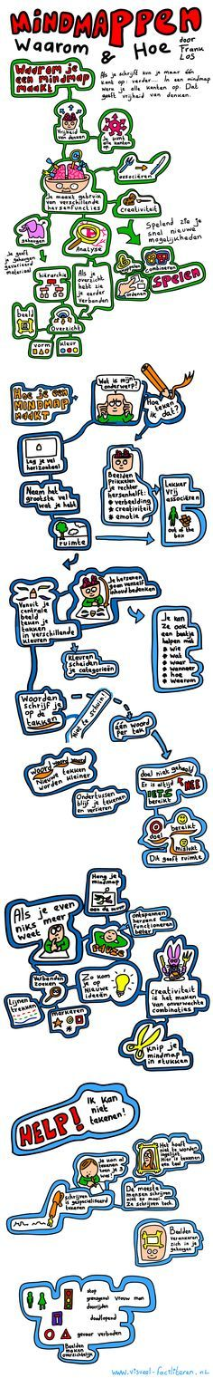Mind map about mind mapping. So you immediately notice that a visual overview helps you to . Coaching, Learning Tips, Learn Dutch, 21st Century Skills, School Items, Graphic Organizers, Primary School, Art Education, Mindfulness