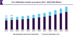 Defibrillator Market Size Worth USD 18.8 Billion By 2025: Grand View Research, Inc.