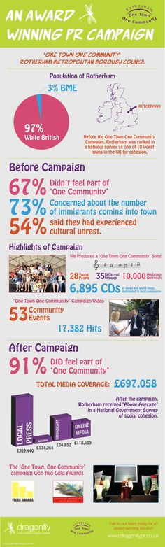Infographic: An award winning campaign.    Created by Dragonfly Public Relations for Rotherham Metropolitan Borough Council