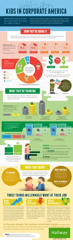 How Will Millennials Change Corporate America? #infographic