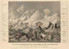 Everest wasn't discovered to be the highest peak on Earth until midway through the century. Prior to that, a neighboring Himalayan peak known as Dhualagiri was considered the tallest as shown on this 1850 chart of the world's mountains. Antique Maps, Rare Antique, Vintage Wall Art, Vintage Walls, Himalaya, Historical Maps, Paris, Vintage Images, Geology