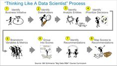 Using Design to Drive Business Outcomes, or Uncovering What You Don't Know That You Already Know - Data Science Central Science Jokes, Science Geek, Data Science, Customer Journey Mapping, Deep Learning, Business Intelligence, Data Analytics, Big Data, Data Visualization