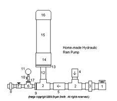 Home-Made Hydraulic Ram Pump - http://www.ecosnippets.com/diy/home-made-hydraulic-ram-pump/