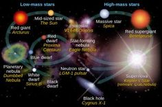While average stars are less than or equal to 1.5 times the size of our Solar System's star, and big stars are 1.5 – 3 times the size of our Sun; massive stars are in a league of their own, a floor and no ceiling.  http://astronomyisawesome.com/galaxies/life-cycle-of-a-massive-star/