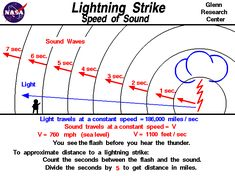 Computer graphic showing method to approximate distance to a lightning strike. How far away can you hear thunder? Cool Science Facts, Science Geek, Stem Science, Earth Science, Science And Nature, Physics Formulas, Physics And Mathematics, Physics Questions, World History Facts