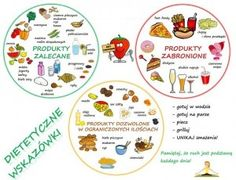 Co jeść, a czego unikać?