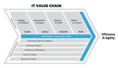 helps organisations design the 'business of IT'. It provides a reference point for organisations to anchor on when adapting to large-scale changes in their IT environment, without the need to re-architect the entire IT landscape.