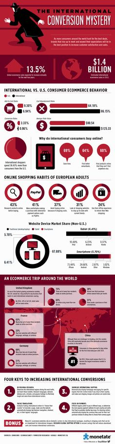 The international conversion mystery of why international shoppers are browsing and adding items to their carts but not converting. Strategisches Marketing, Marketing And Advertising, Internet Marketing, Online Marketing, E Commerce, Digital Communication, Information Graphics, Business Tips, Business Infographics