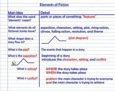 Good model for cornell notes format for plot plot diagram example elements of fiction plot notes practice diagram ccuart Image collections