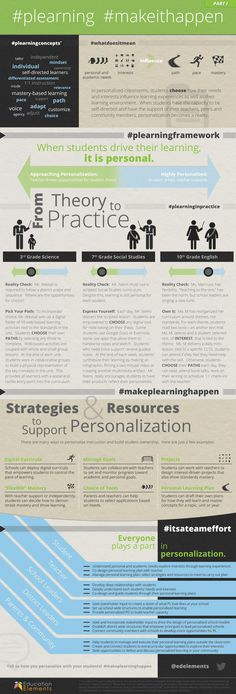 The Making Personalized Learning Happen Infographic is defining personalized learning, and shows examples, and strategies to support the personalized classroom. Instructional Coaching, Instructional Strategies, Instructional Design, Teaching Strategies, Instructional Technology, Teaching Methods, Inquiry Based Learning, Project Based Learning, Learning Resources