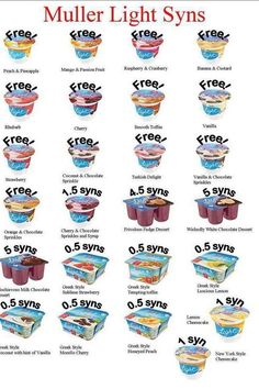 Muller Yoghurts Syn Value slimming World [image only]