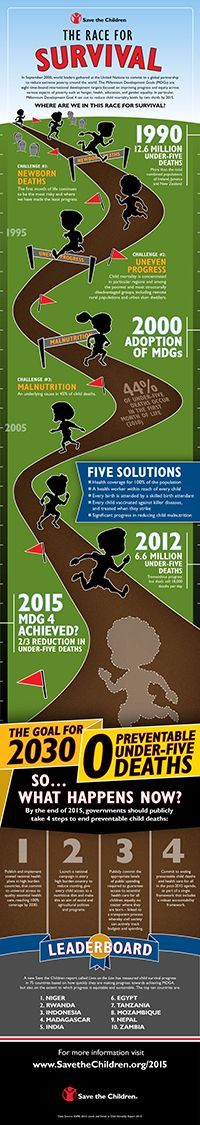 It's a Race for Survival.  The Challenge: Kids around the world are dying from preventable causes.  The Goal: Reduce child mortally levels by two thirds by 2015.   With 800 days left, there are still many kids' lives to save to reach MDG4. See this infographic to learn more: http://www.savethechildren.org/site/apps/nlnet/content2.aspx?c=8rKLIXMGIpI4E&b=8486805&ct=13374167&notoc=1&msource=wespimdg1013