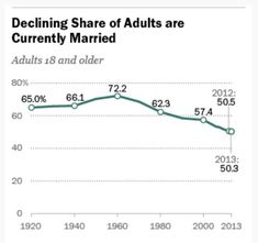 Reduced Marriage Rates, Delays in Starting a Family-Impact on Renting