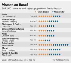 Female CEOS make room for female directors http://on.wsj.com/14dh0JE