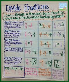 #Maths for kids - #Dividing #Fractions Anchor Chart