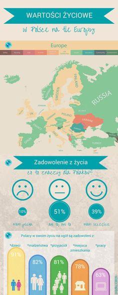 Zobacz, co się w liczy w życiu Europejczyków, a Polaków szczególnie! ;)
