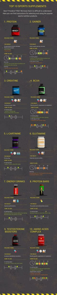 Top 10 Bodybuilding Supplements | uCollect Infographics - #Bodybuilding #Infographics #Supplements #TOP #uCollect #fatburning Muscle Booster, Nutrition Pyramid, Bodybuilding Supplements, Life Words, Sports Nutrition, Nutrition Products, Amino Acids, Energy Drinks, Recipes