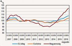 Lekörözzük Európát a lakásárak emelkedésében