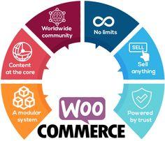 Mobile App Development Companies, Mobile Application Development, Design Development, Domain Knowledge, Website Design Services, Mobile Web, Service Design, Digital Marketing