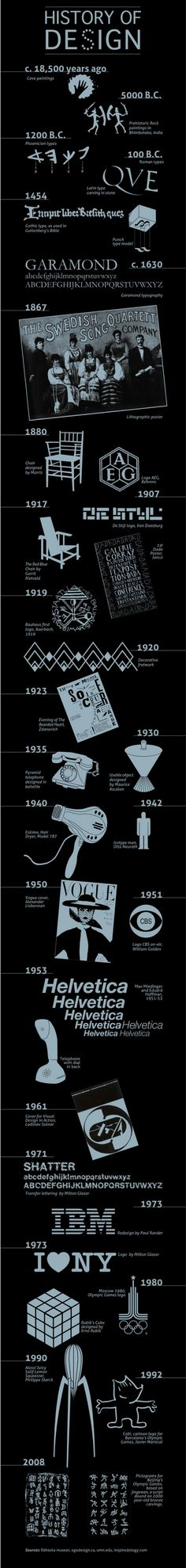 The History of Design.