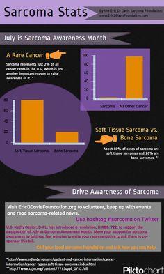 Sarcoma Infographic To Drive Awareness of #Sarcoma Awareness Month