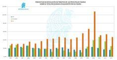 Porcentaje de devolución anual de Impuestos (Y ahora veréis dónde hace la trampa Montoro)