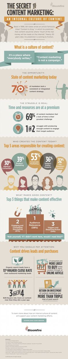 10 geheimen van content marketing van http://www.dutchcowboys.nl/marketing/de-10-geheimen-van-content-marketing-infographic?utm_source=Cloudwalkers