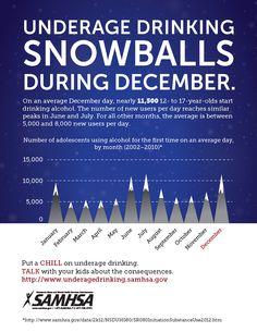 UNDERAGE DRINKING SNOWBALLS DURING DECEMBER