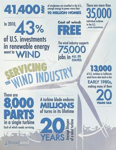 The impact of Wind Energy in the U.S. #infographic #susty #windpower