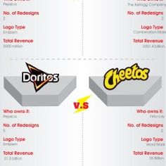 It is amazing how the logos of the different competing brands are so similar to one another in some ways, yet so different in the other. #design #infographic
