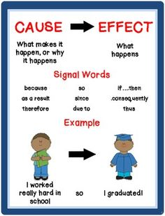 Cause and effect anchor chart...I like the graduation example!