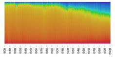 Para seu estudo, Bellander recolheu da internet mais de 130.000 imagens de obras de arte criadas entre 1800 e 2000. Ao aumentar a imagens destas obras até que ficassem pixeladas, Bellander conseguia identificar cada uma das cores sendo usadas, usando a informação conquistada sobre as cores dominantes como base para a sua analise. - super cientifico