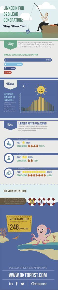 Aujourd'hui une infographie pour rétablir l'ordre entre les réseaux sociaux à destination d'une cible B2B. Si vous avez sûrement l'habitude de publier sur twitter et Facebook dans l'espoir de développer votre marque, oublier LinkedIn est une grosse erreur. Business as usual ! 80 % des leads B2B convertis par les réseaux sociaux viennent de LinkedIn d'après Oktopost. Twitter est second, Facebook troisième devant Google. Pour partir à la pêche aux leads, une publication Linkedin performe bien…