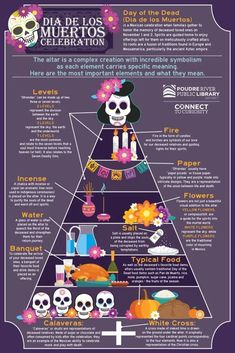 The Meaning and Symbolism of Día de los Muertos Altars<br> Day Of The Dead Diy, Day Of The Dead Party, Day Of The Dead Skull, Holidays Halloween, Halloween Decorations, Halloween Party, Altar Decorations, Halloween Stuff, Halloween Makeup